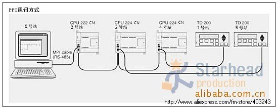 plc s7 224 wiring diagram complete wiring diagrams u2022 rh oldorchardfarm co plc Input Card Wiring-Diagram plc Control Panel Wiring Diagram
