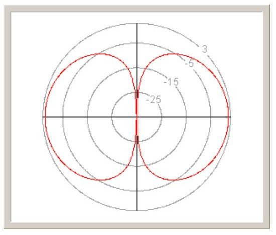 dipole antenna Gain.jpg
