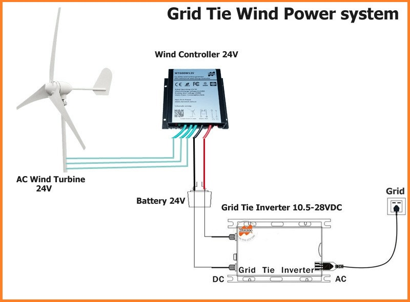 turbine wind generator wiring diagram 3 enthusiast wiring diagrams u2022 rh rasalibre co
