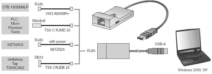 NEW Schneider TSXCRJMD25 Mini DIN for PLC RJ45 Programming Cable