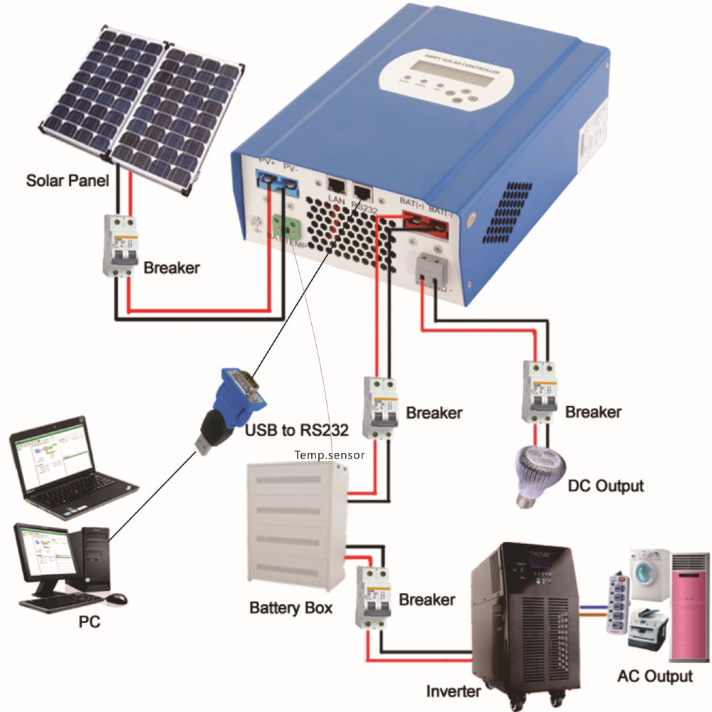 48v 40a Mppt Solar Battery Charge Controller Pv Regulator How Panels Work Diagram Panel Photovoltaic 2 Energy Utility Power Complementary Generation System Rs232
