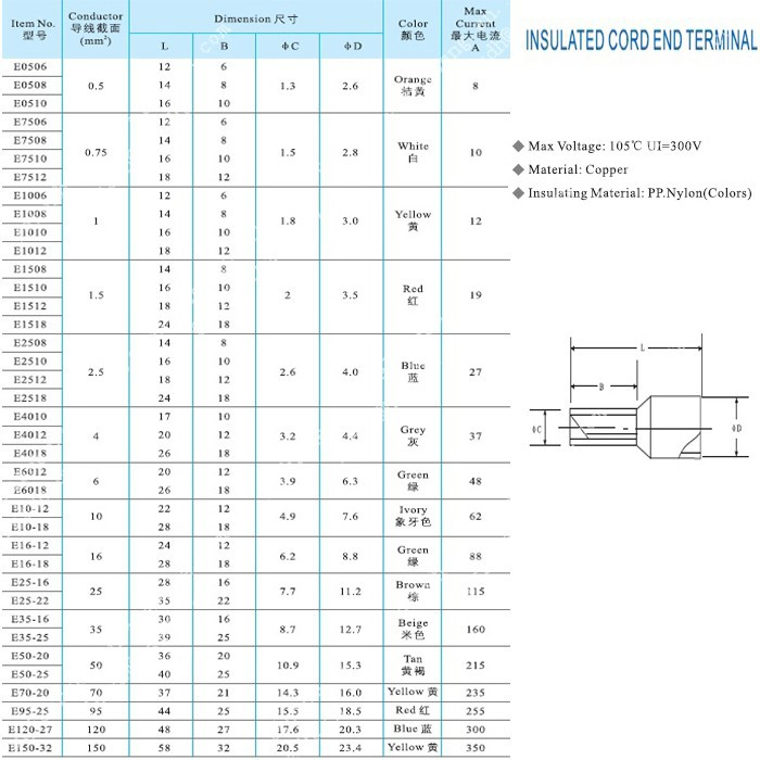 American wire gauge mm2 choice image wiring table and diagram american wire gauge mm2 gallery wiring table and diagram sample wire size mm2 to awg images keyboard keysfo Choice Image