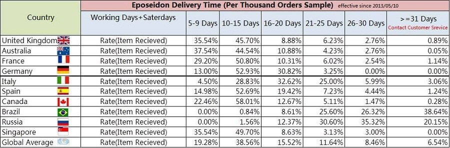 delivery time1