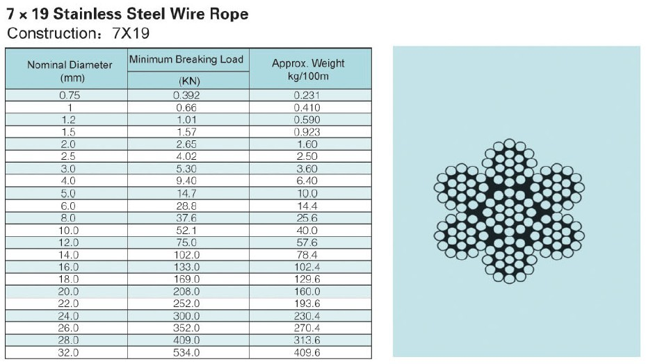 100m high tensile 316 stainless steel wire rope 7x19 structure 50 packaging details greentooth Choice Image