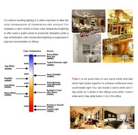 оптовая продажа - супер яркий 9 вт из светодиодов Лампа GU10 лампы свет 110 - 240 в с Regular яркостью из светодиодов проектор теплый / prod / белый холодный 30 / 45 / 60 / 90 / 120 угол