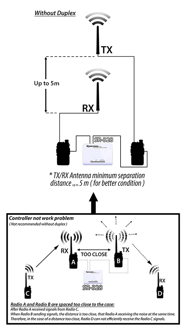 Duplex Repeater