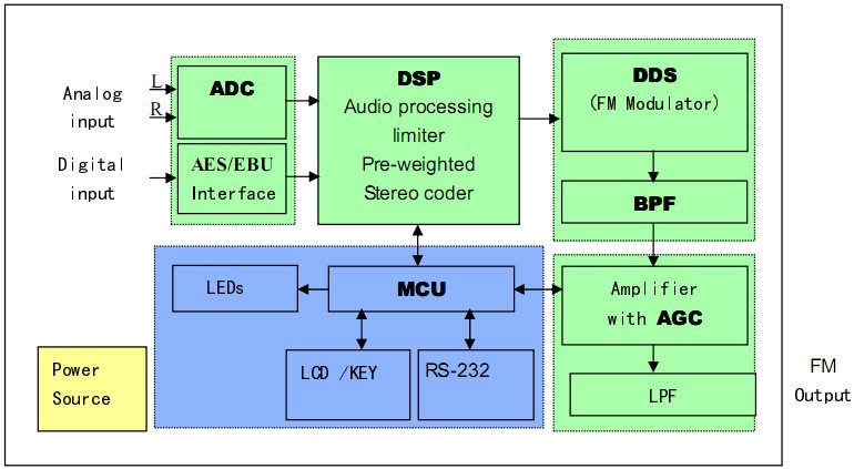 30W-fm-broadcast Diagram.jpg