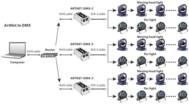 Aliexpress buy artnet dmx 1 artnet dmx converterartnet getsubject aeproduct cheapraybanclubmaster Choice Image