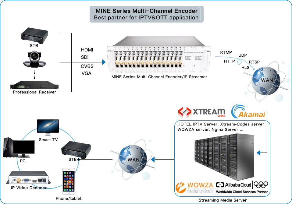 H 264 SDI to IP Video Encoder, Full 1080p RTMP RTSP Live Stream Broadcast  Facebook Youtube Ustream Wowza Streaming
