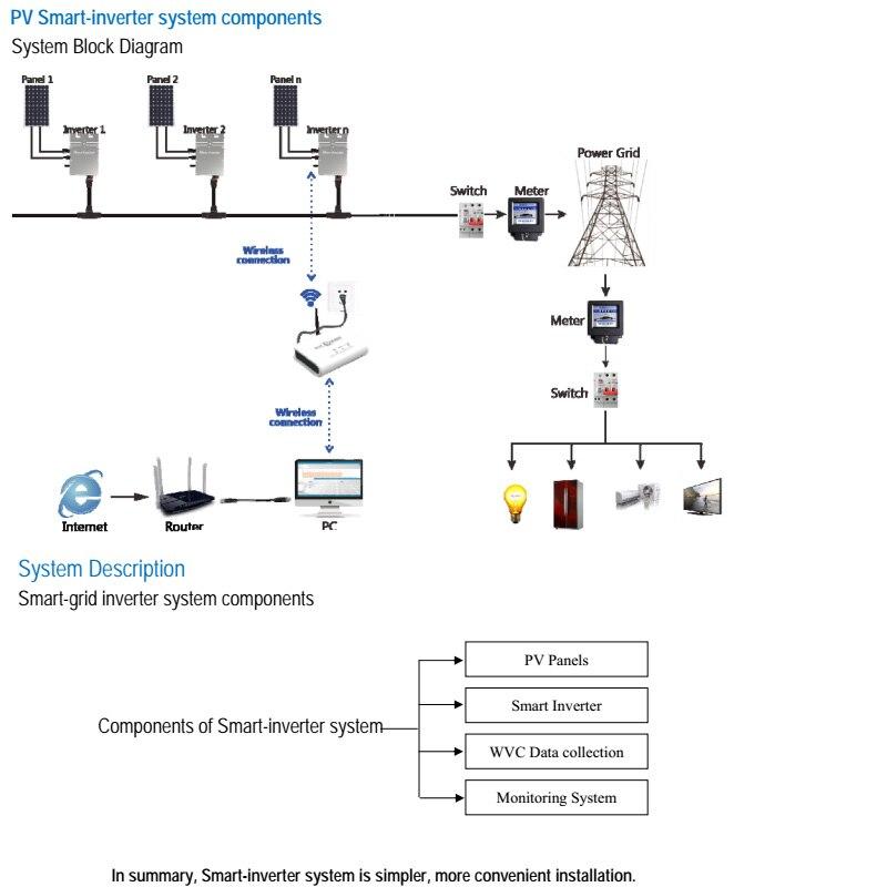 system components & description