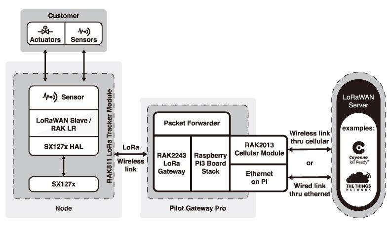 RAK7243 4G Cellular LoRaWAN Gateway Multichannel