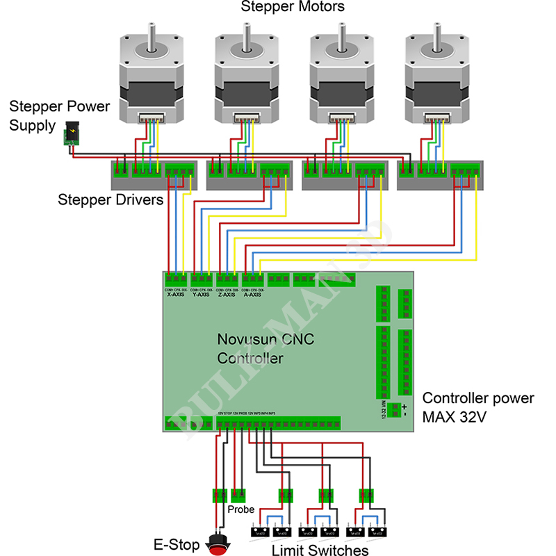 cnc router wiring diagram visual studio view class controller schematic diagramcnc online 3 axis