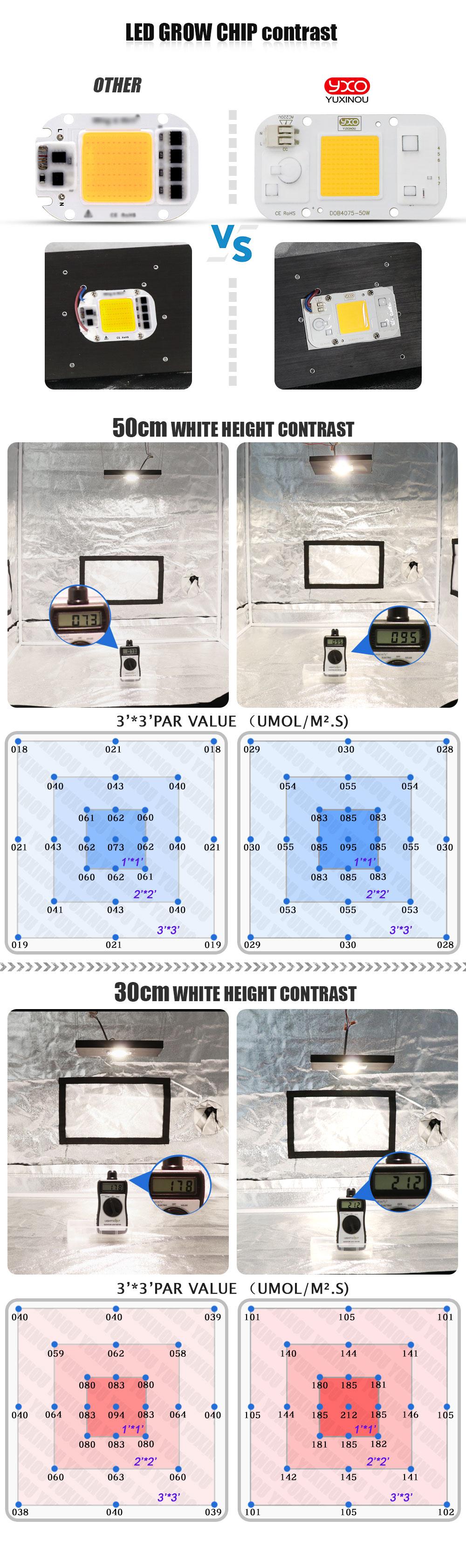 白光2丨3代对比