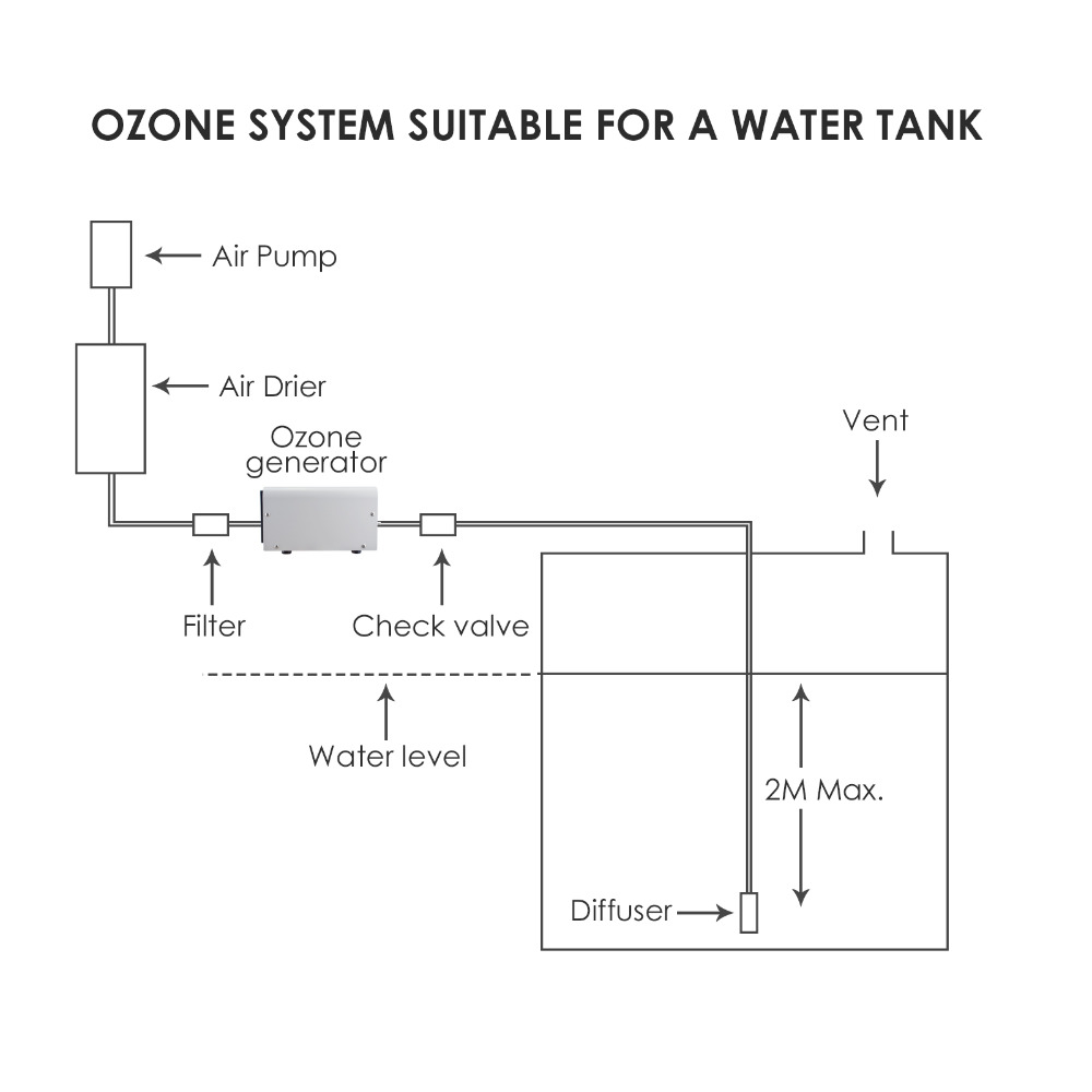 7-gainexpress-gain-express-ozone-generator-OZX-1000BT-tank