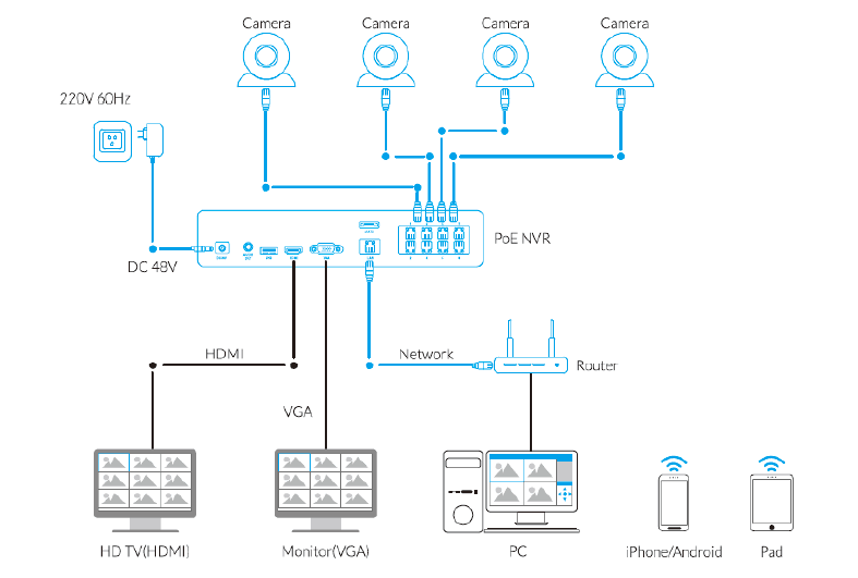 home camera system -PoE
