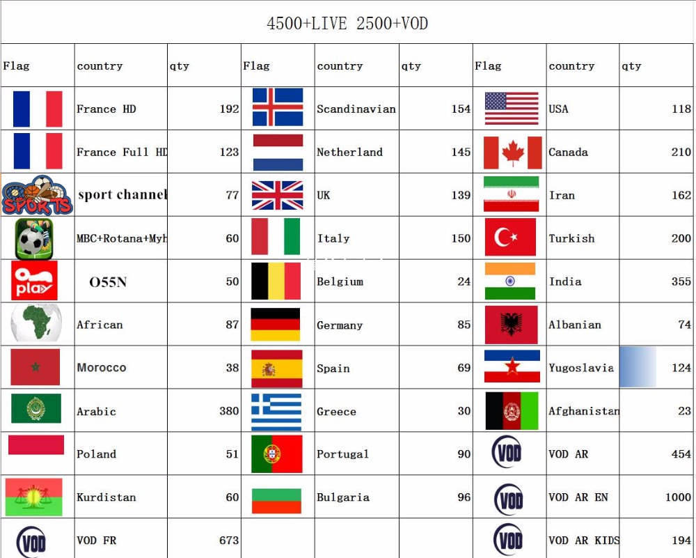 SKY Europe IPTV Subscription Arabic Europe French Spain Belgium Poland IPTV  XXX Live TV M3u For Smart TV Android 3500+ Channels