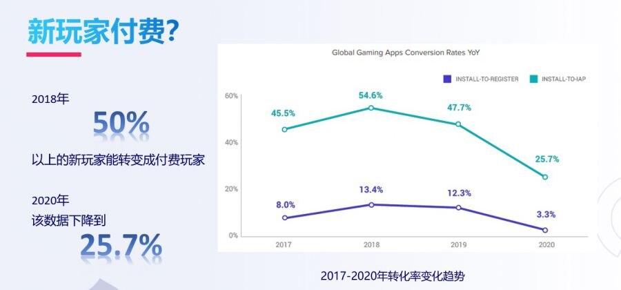 应对游戏出海新变化:海外流量获取渠道及获客难题解析插图(3)