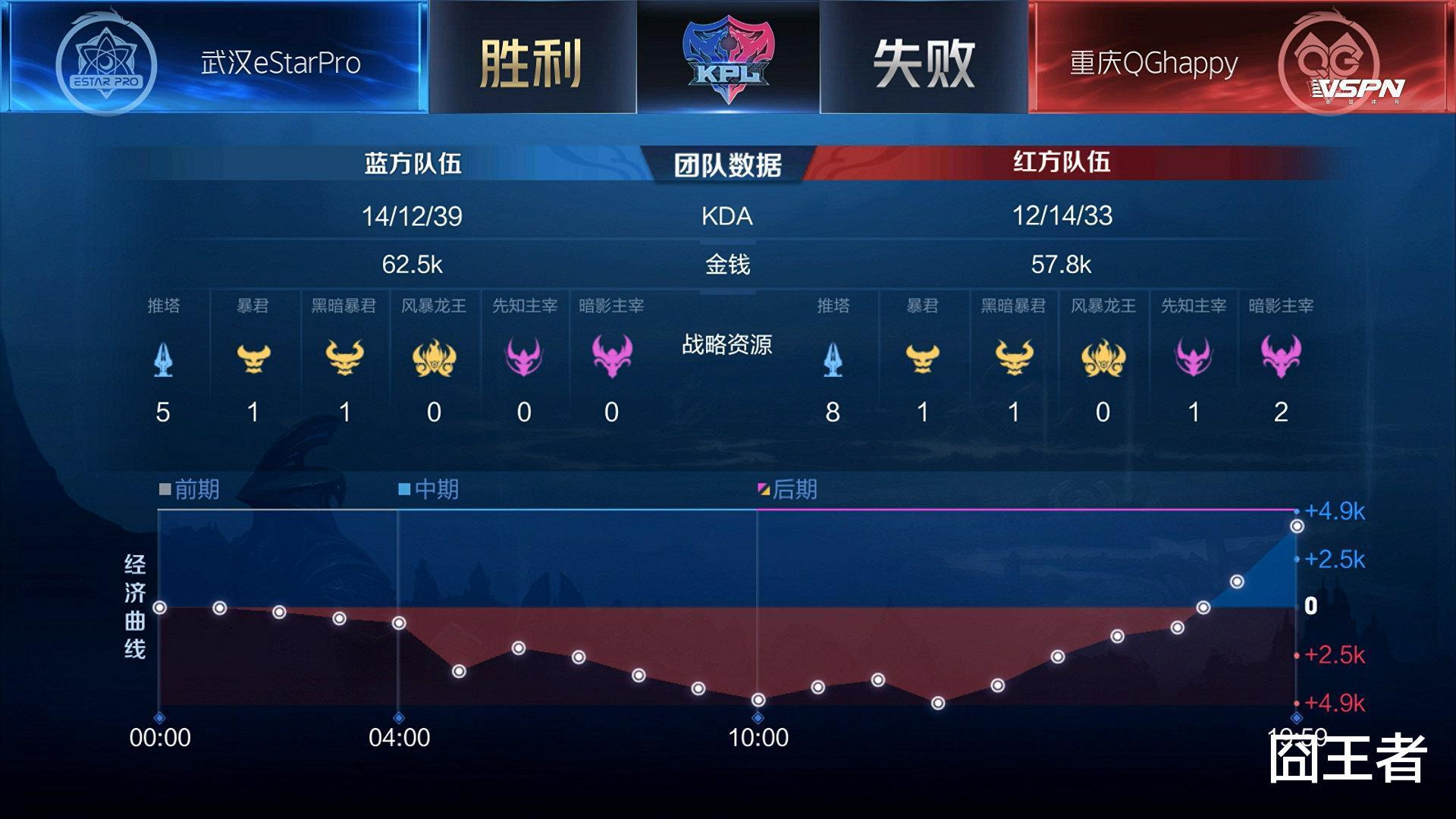 E星击败QG,御三家实力严重断层,两支战队能进季后赛四强吗?插图(4)