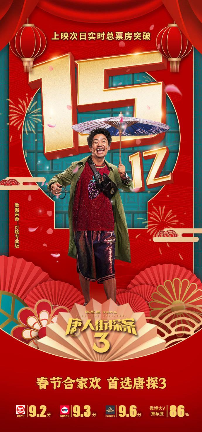 《唐探3》上映首日总票房破15亿,春节档有望冲击70亿