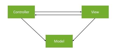 iOS架构设计03-MVC-变种