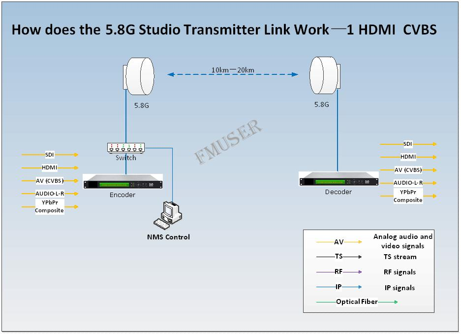 STL--1 AV-HDMI