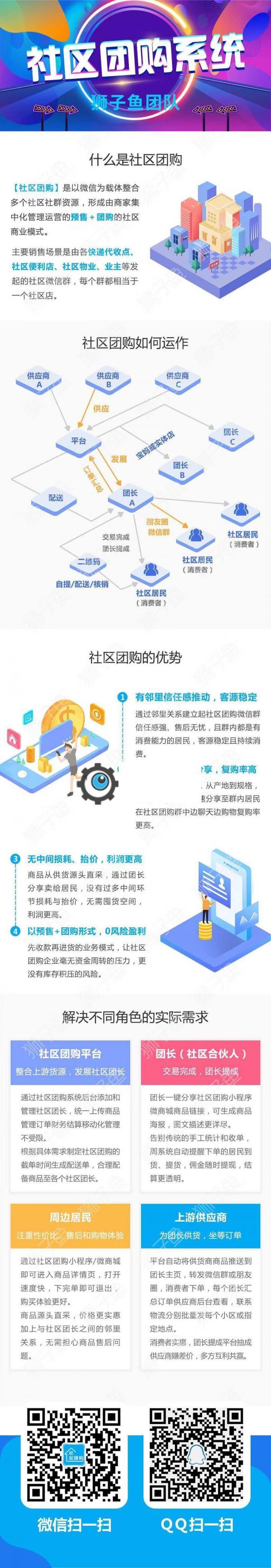 【最新亲测】独立版狮子鱼V11.6.1社区团购小程序完整安装包附使用教程-52资源网