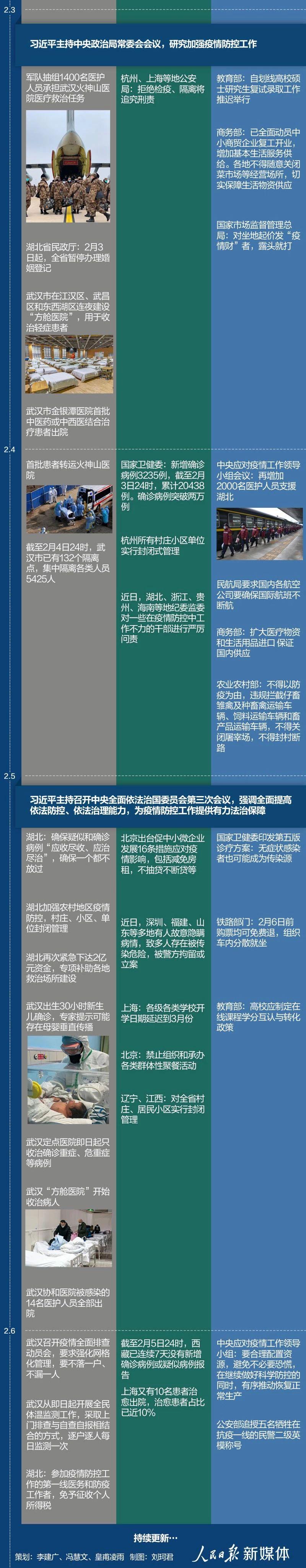 中国战疫时间线(至2月6日)坚决打赢疫情防控阻击战插图7