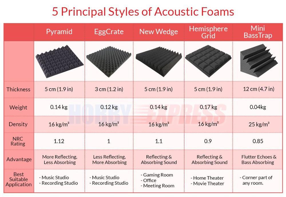 Arrowzoom Panel akustyczny Piramida Studio pochłaniania dźwięku - Wystrój domu - Zdjęcie 6