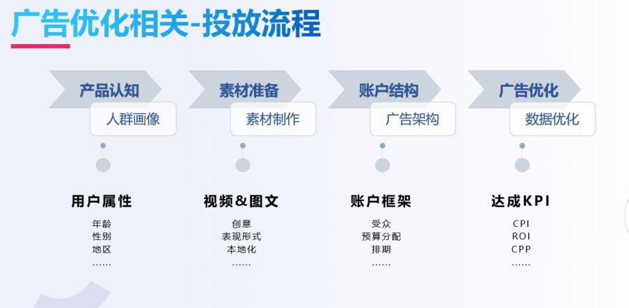 应对游戏出海新变化:海外流量获取渠道及获客难题解析插图(9)