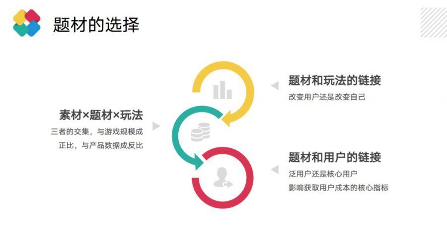 5年研发累计流水超30亿 乐谷游戏邓定坤:放置类游戏立项思路思考插图(6)