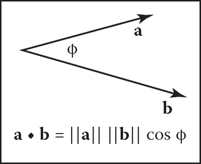 p000305_vector-dot