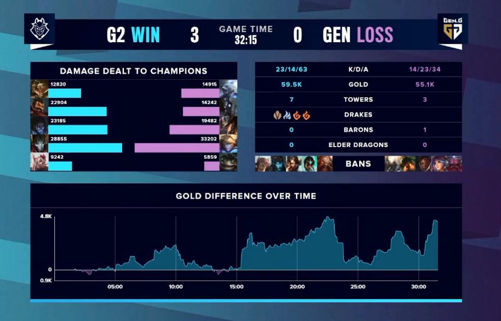 G2不愧是LCK杀手,3比0碾压GEN,管泽元前一秒高亢,下一秒泄气插图(5)