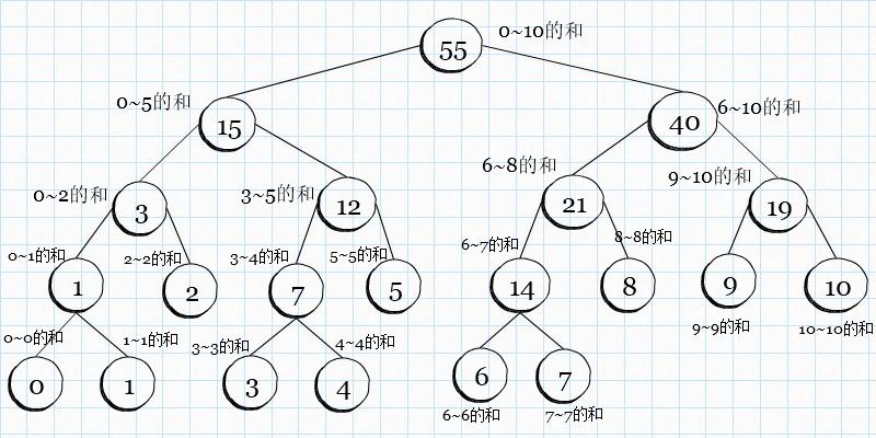 p000108_Segment-Tree