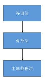 iOS架构设计06-分层架构
